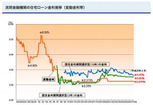 住宅ローン金利グラフ