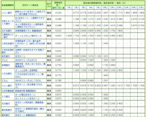 201602熊本住宅ローン金利
