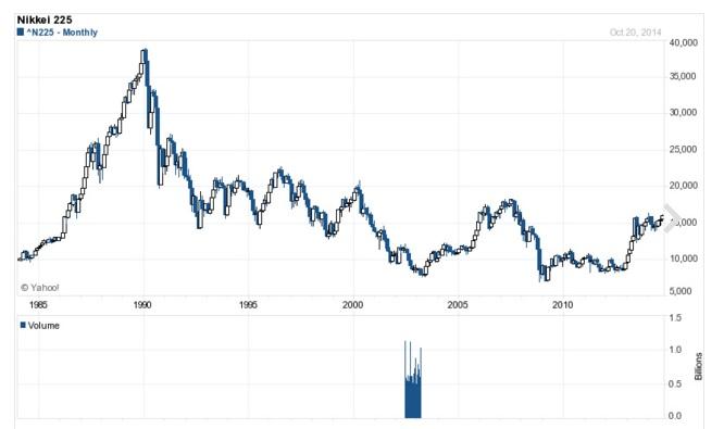 nikkei 長期チャート