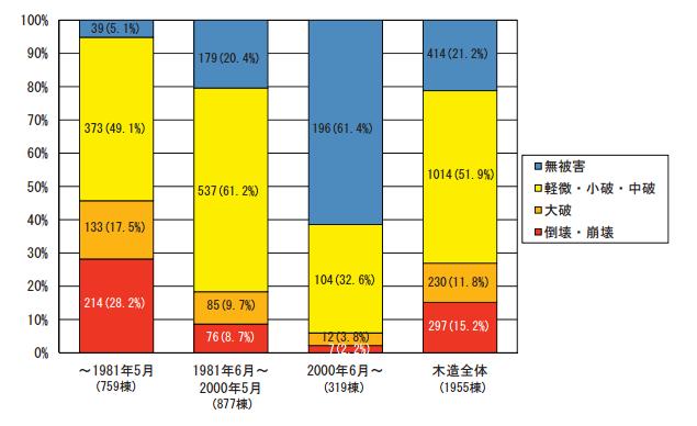 熊本地震のグラフ