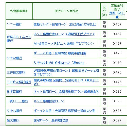 熊本住宅ローン金利令和2年4月