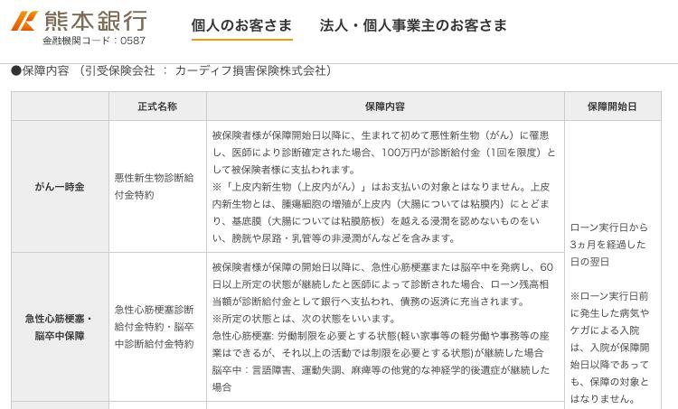 熊本銀行3大疾病