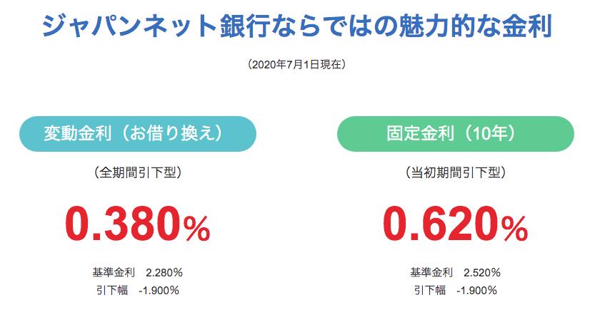 ジャパンネット銀行住宅ローン金利