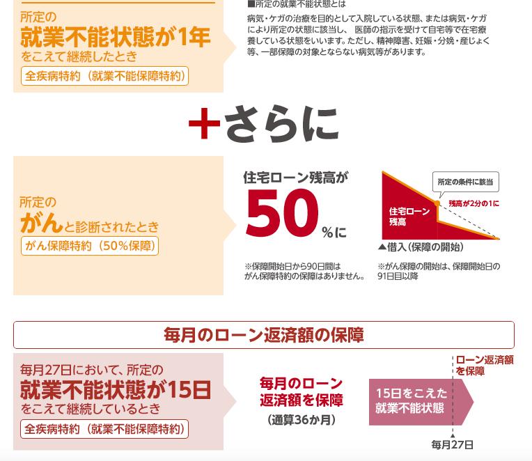 楽天銀行団信がん50