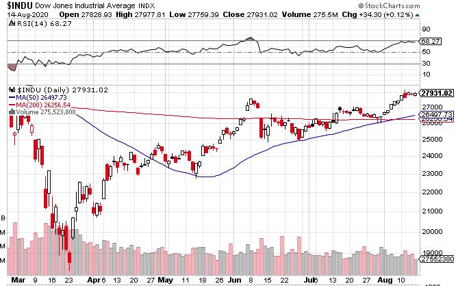 アメリカ株式市場