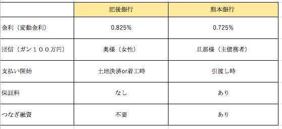 熊本銀行肥後銀行