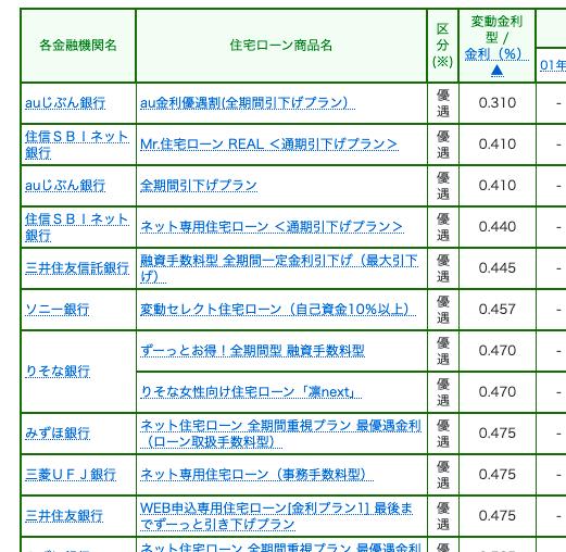 熊本住宅ローン金利 最新