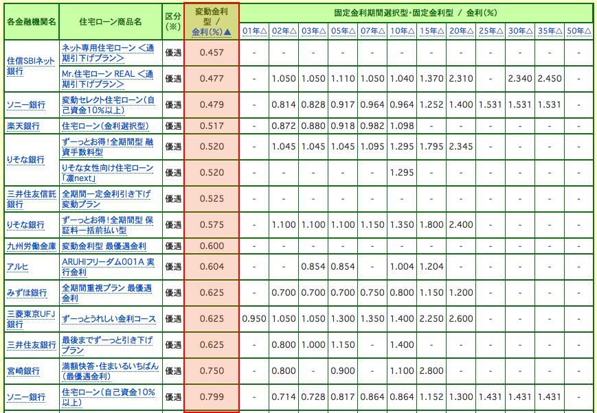 ネット銀行変動金利ランキング