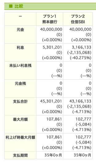熊本銀行 ーSBI