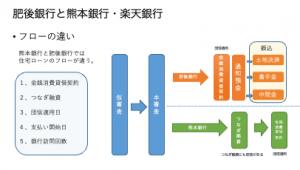 肥後銀行と熊本銀行のフローの違い