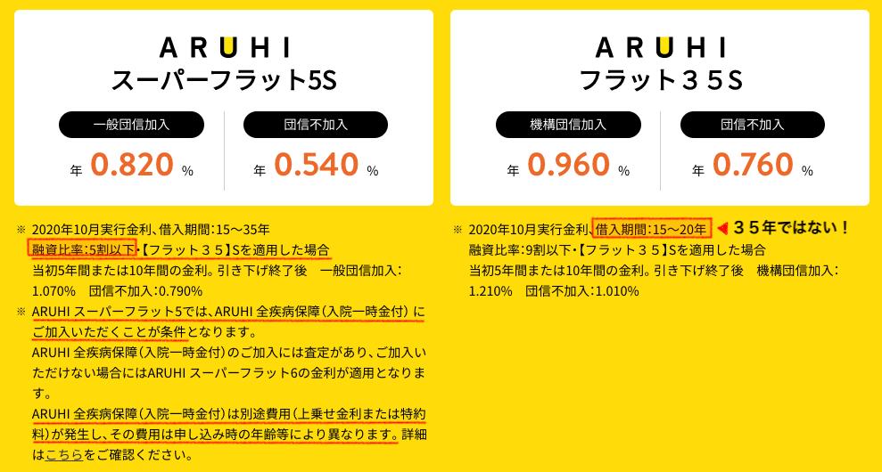 aruhiフラット35