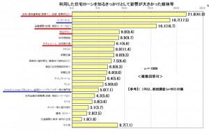 熊本、FP、住宅ローン