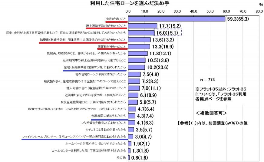 熊本、FP、住宅ローンの決め手